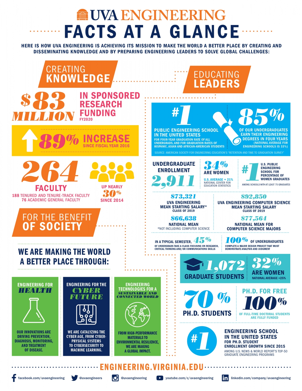 UVA Engineering facts at glance graphic