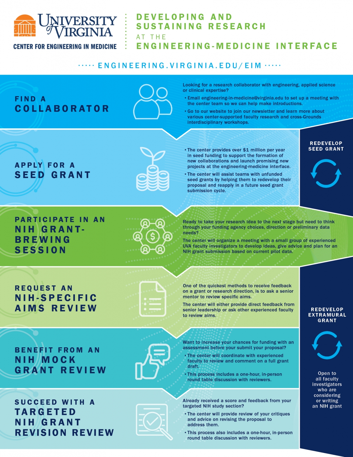 UVAEng_EIM_Infographic_ResearchDevelopment vertical FINAL.jpg