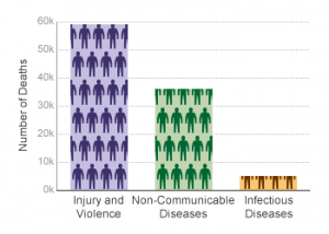 cdc-cause-of-death-300x214.png