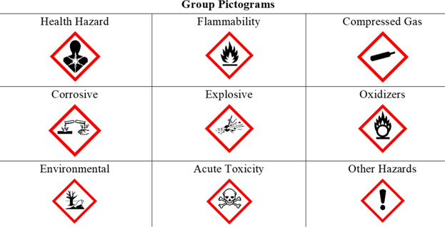 Section 6 group pictorgrams of health hazard icons.png