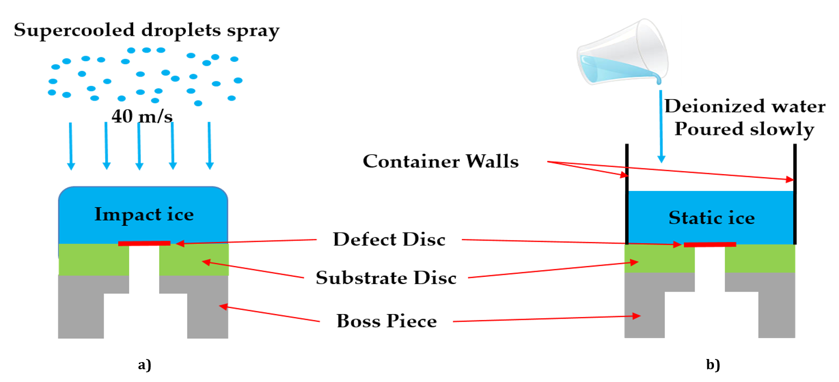 Schematic describing at temperatures below freezing accretion of a) impact ice, and b) static ice.