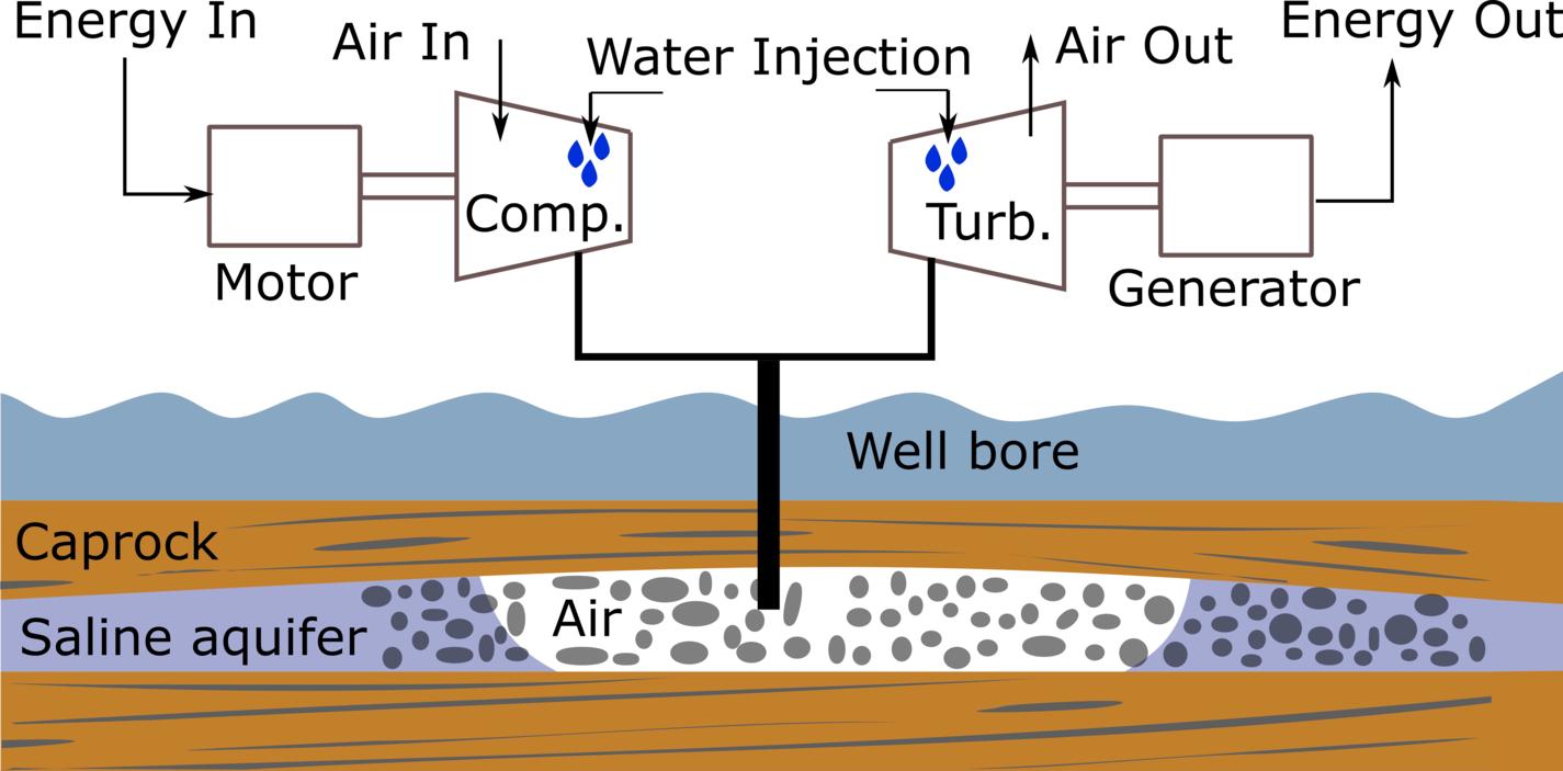 Isothermal compressed air energy storage process model for offshore storage in underground saline aquifer.