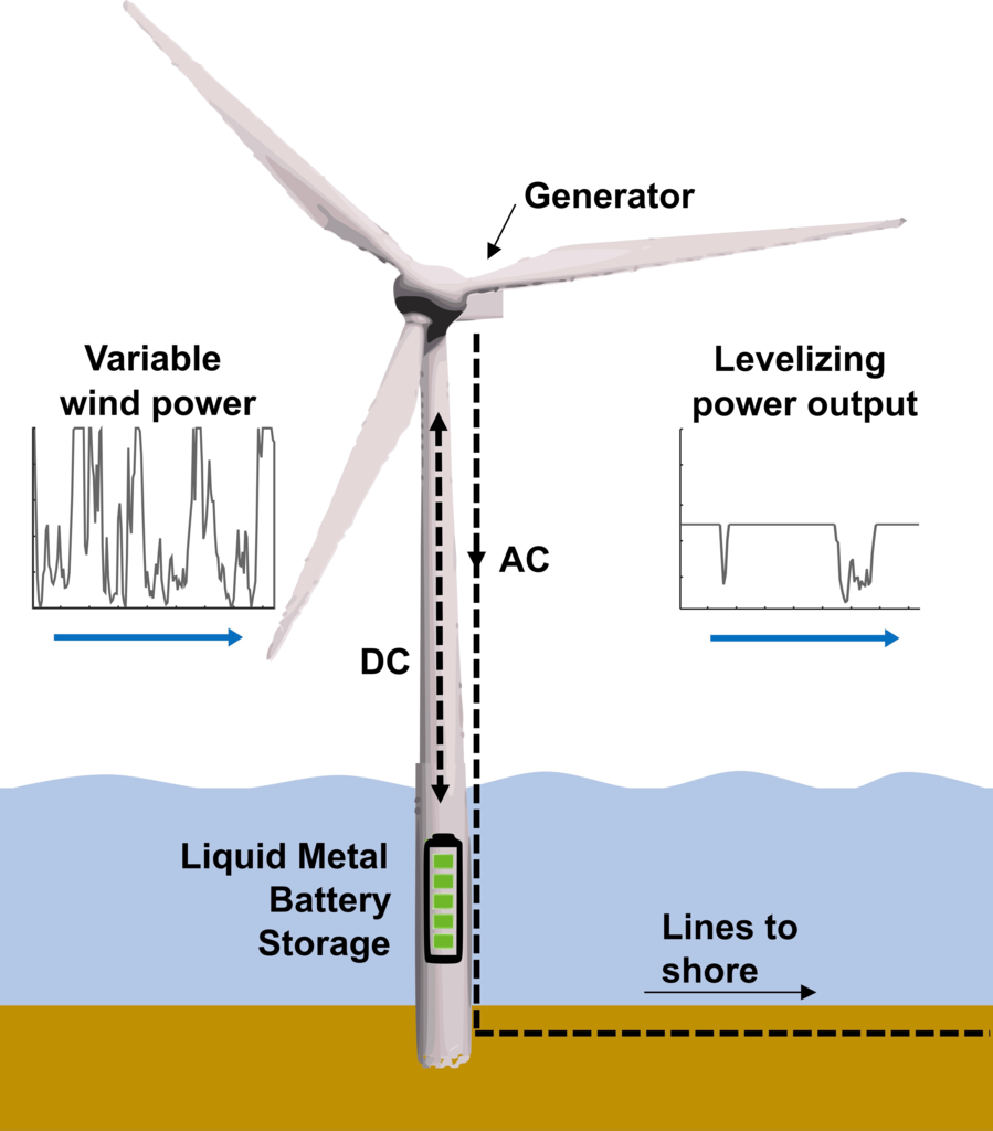 Battery storage system integrated into the substructure of an offshore wind turbine to increase the value and decrease the variability of the generated power to shore.