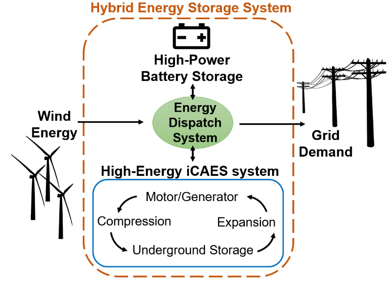 Diagram of Simpson's proposed battery energy storage system for use with wind energy