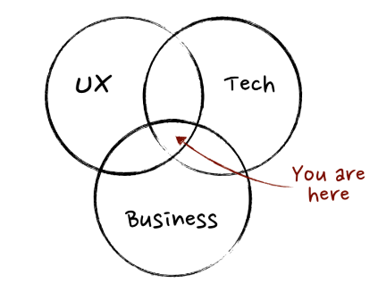 Product Manager vin diagram.png