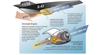 NASA, hypersonic, scramjet