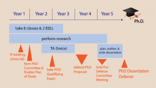 timeline for completing bme PhD degree visualized