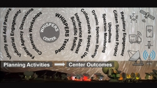 Info graphic list WHISPERS actvities and outcomes